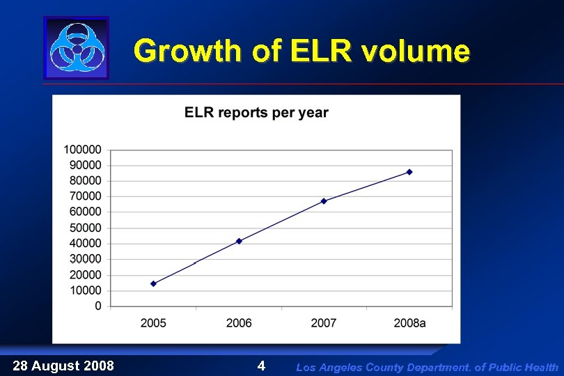 Growth of ELR volume 28 August 2008 4 Los Angeles County Department. of Public