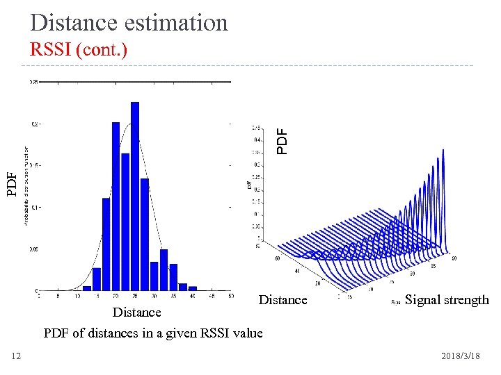 Distance estimation PDF RSSI (cont. ) Distance PDF of distances in a given RSSI