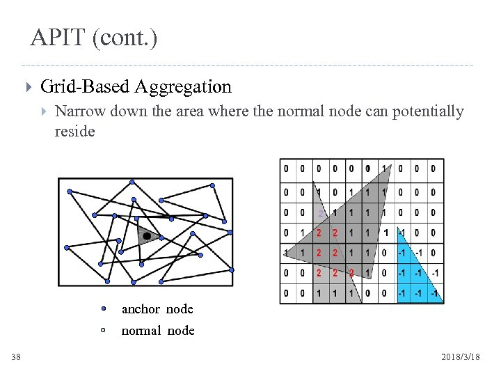 APIT (cont. ) Grid-Based Aggregation Narrow down the area where the normal node can