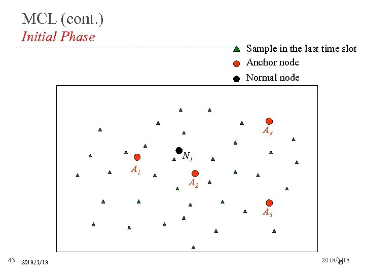 MCL (cont. ) Initial Phase Sample in the last time slot Anchor node Normal