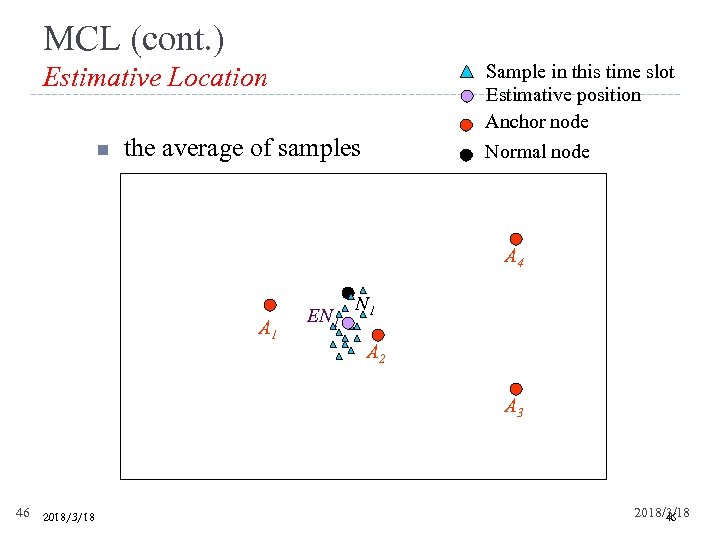 MCL (cont. ) Sample in this time slot Estimative position Anchor node Estimative Location