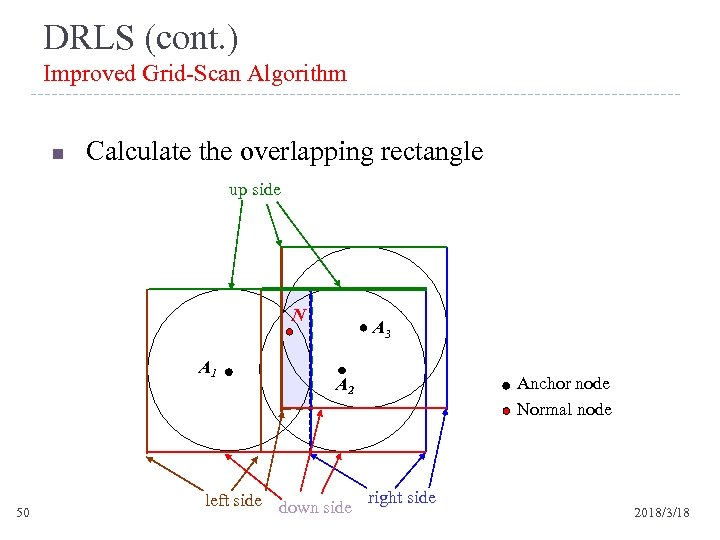 DRLS (cont. ) Improved Grid-Scan Algorithm n Calculate the overlapping rectangle up side N