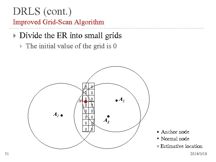DRLS (cont. ) Improved Grid-Scan Algorithm Divide the ER into small grids The initial