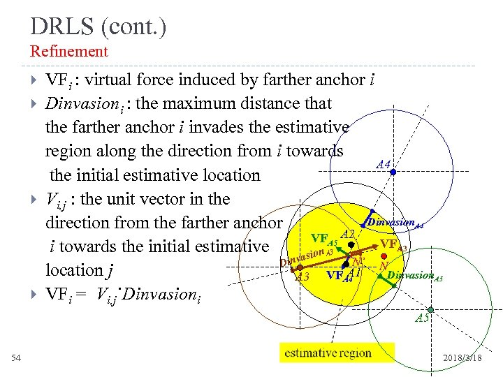 DRLS (cont. ) Refinement VFi : virtual force induced by farther anchor i Dinvasioni