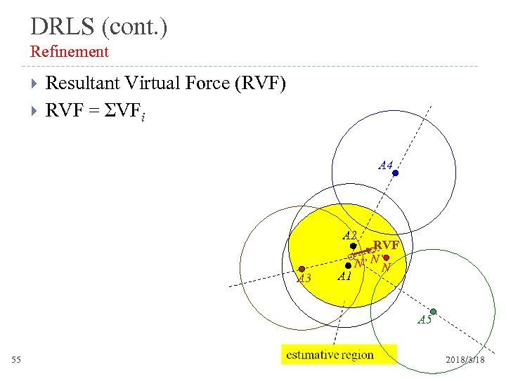 DRLS (cont. ) Refinement Resultant Virtual Force (RVF) RVF = ΣVFi A 4 A