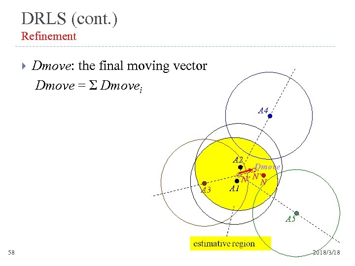 DRLS (cont. ) Refinement Dmove: the final moving vector Dmove = Σ Dmovei A