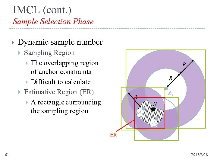 IMCL (cont. ) Sample Selection Phase Dynamic sample number Sampling Region The overlapping region