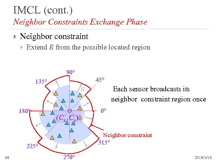 IMCL (cont. ) Neighbor Constraints Exchange Phase Neighbor constraint Extend R from the possible