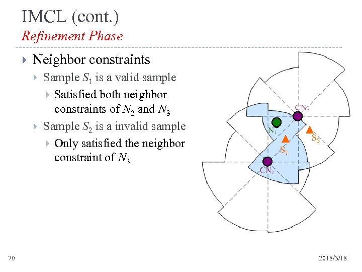 IMCL (cont. ) Refinement Phase Neighbor constraints 70 Sample S 1 is a valid