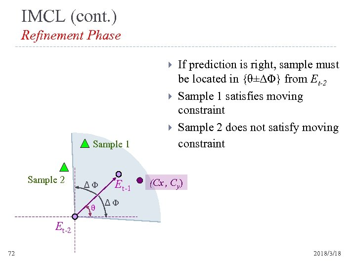 IMCL (cont. ) Refinement Phase Sample 1 Sample 2 Δ Φ θ Et-1 If