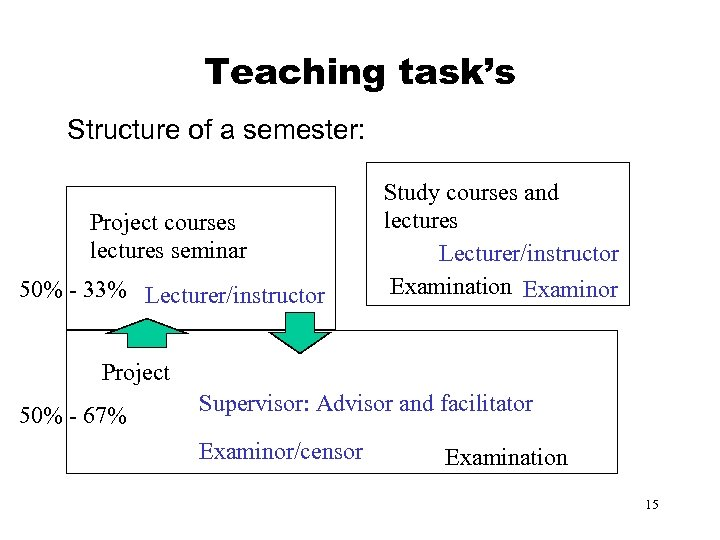 Teaching task's Structure of a semester: Project courses lectures seminar 50% - 33% Lecturer/instructor