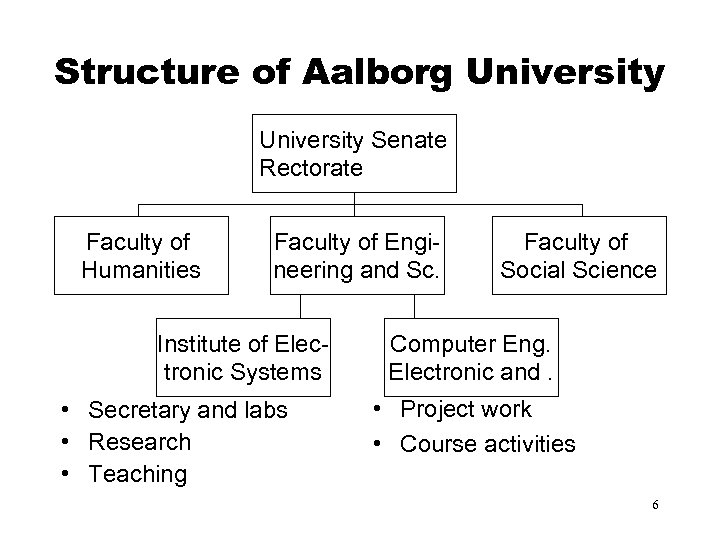 Structure of Aalborg University Senate Rectorate Faculty of Humanities Faculty of Engineering and Sc.