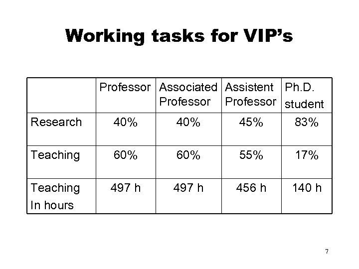 Working tasks for VIP's Research Professor Associated Assistent Ph. D. Professor student 40% 45%
