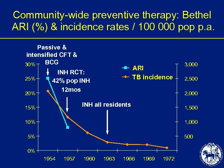 Community-wide preventive therapy: Bethel ARI (%) & incidence rates / 100 000 pop p.