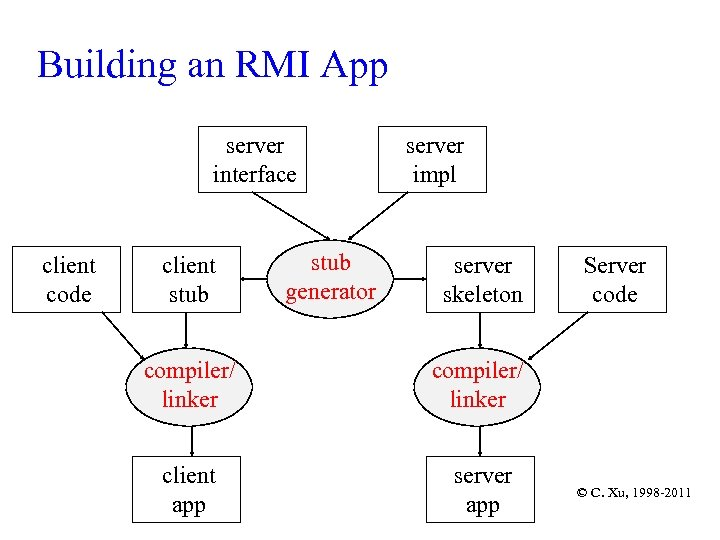 Building an RMI App server interface client code client stub generator server impl server