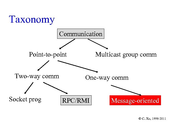 Taxonomy Communication Point-to-point Two-way comm Socket prog Multicast group comm One-way comm RPC/RMI Message-oriented