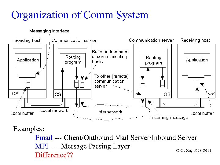 Organization of Comm System Examples: Email --- Client/Outbound Mail Server/Inbound Server MPI --- Message