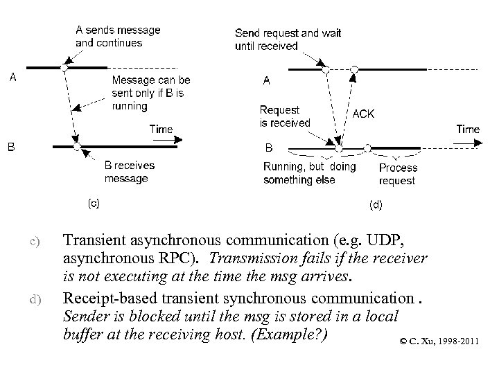 2 -22. 2 c) d) Transient asynchronous communication (e. g. UDP, asynchronous RPC). Transmission