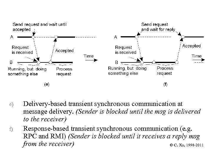 e) f) Delivery-based transient synchronous communication at message delivery. (Sender is blocked until the