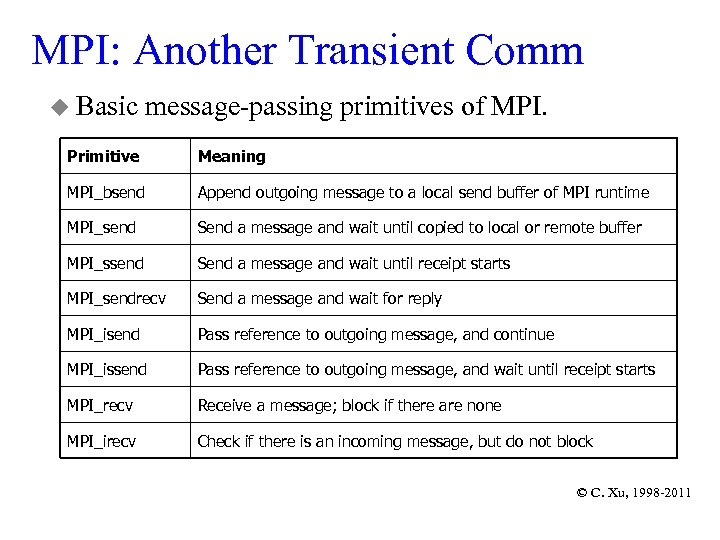 MPI: Another Transient Comm u Basic message-passing primitives of MPI. Primitive Meaning MPI_bsend Append