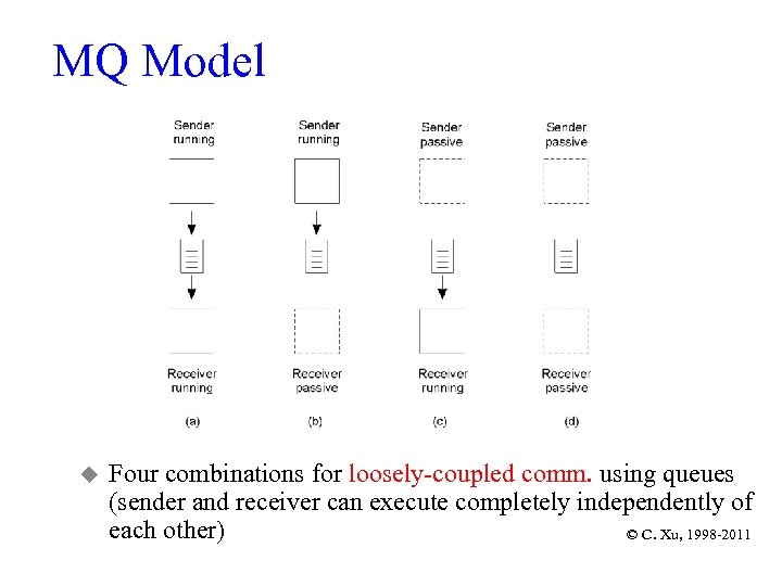 MQ Model 2 -26 u Four combinations for loosely-coupled comm. using queues (sender