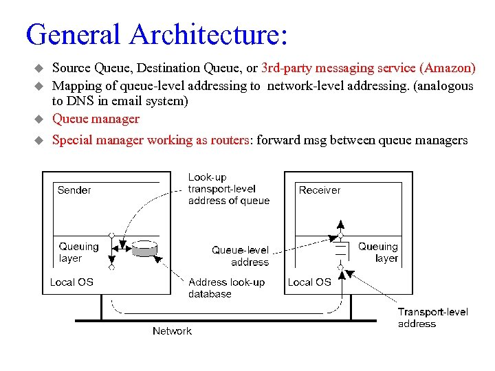 General Architecture: u Source Queue, Destination Queue, or 3 rd-party messaging service (Amazon) Mapping
