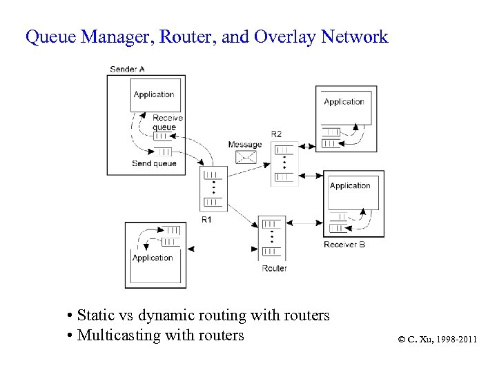Queue Manager, Router, and Overlay Network 2 -29 • Static vs dynamic routing with