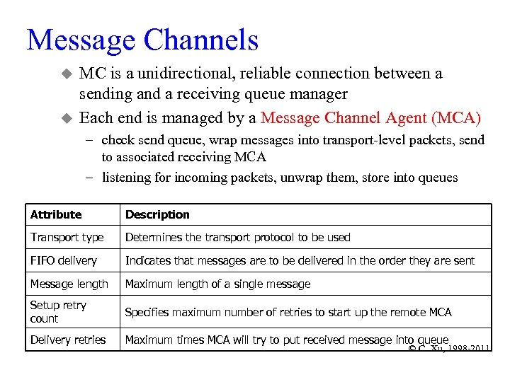 Message Channels u u MC is a unidirectional, reliable connection between a sending and
