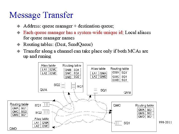 Message Transfer u u Address: queue manager + destination queue; Each queue manager has