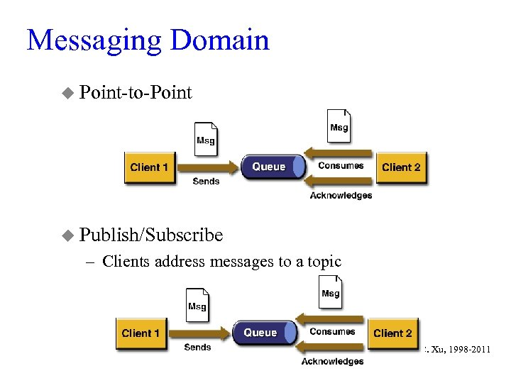 Messaging Domain u Point-to-Point u Publish/Subscribe – Clients address messages to a topic ©