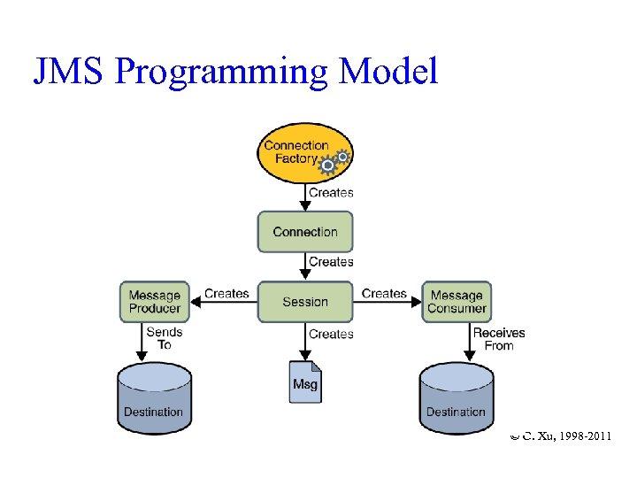 JMS Programming Model © C. Xu, 1998 -2011