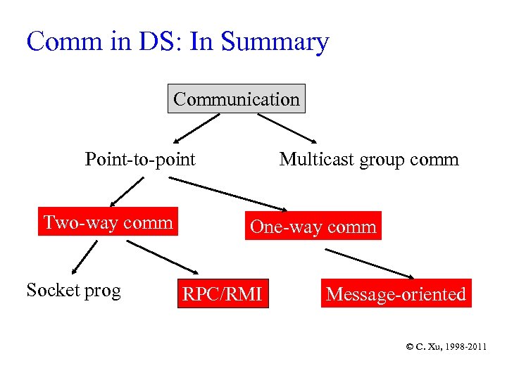 Comm in DS: In Summary Communication Point-to-point Two-way comm Socket prog Multicast group comm