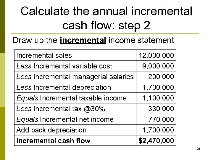 Calculate the annual incremental cash flow: step 2 Draw up the incremental income statement
