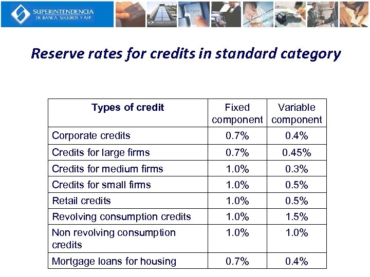 Reserve rates for credits in standard category Types of credit Fixed Variable component Corporate