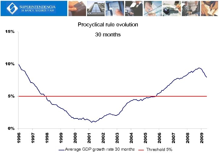 Procyclical rule evolution 30 months Average GDP growth rate 30 months Threshold 5%