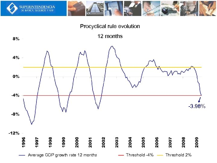 Procyclical rule evolution 12 months -3. 98% Average GDP growth rate 12 months Threshold
