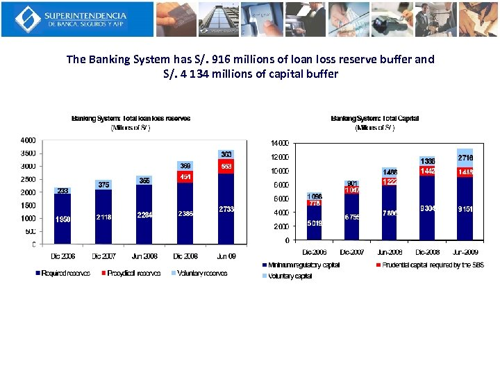 The Banking System has S/. 916 millions of loan loss reserve buffer and S/.
