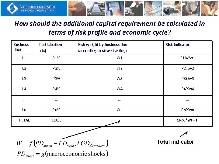 How should the additional capital requirement be calculated in terms of risk profile and