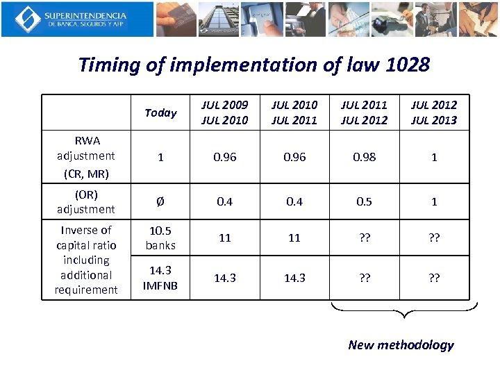 Timing of implementation of law 1028 Today JUL 2009 JUL 2010 JUL 2011 JUL