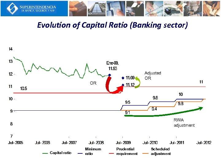 Evolution of Capital Ratio (Banking sector) Rop Adjusted OR ajustado Rop OR RWA Ajuste