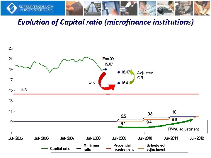 Evolution of Capital ratio (microfinance institutions) Rop Adjusted OR ajustado Rop OR Ajuste APR