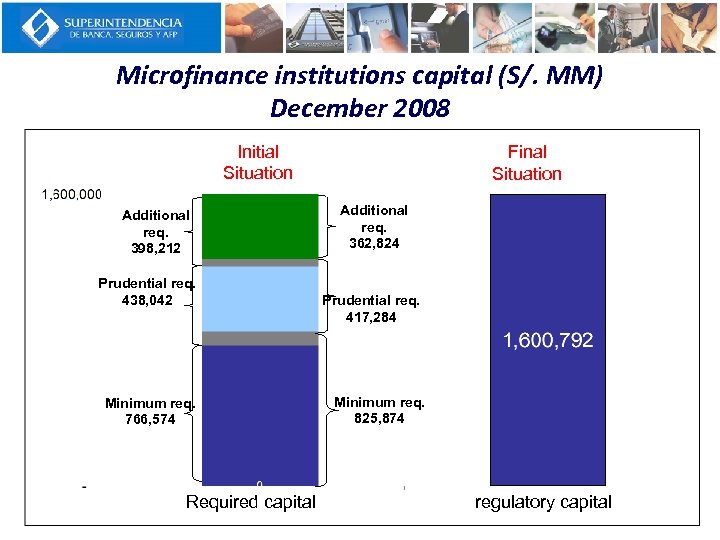 Microfinance institutions capital (S/. MM) December 2008 (December 2008) Final Initial Situation Additional req.
