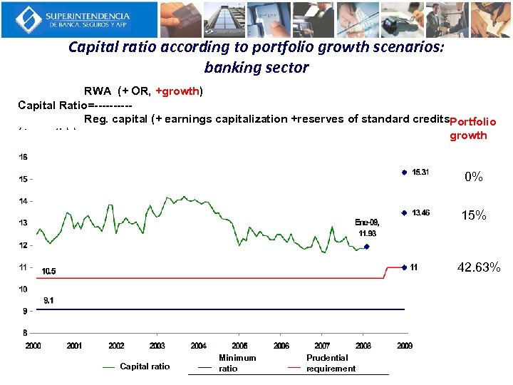 Capital ratio according to portfolio growth scenarios: banking sector RWA (+ OR, +growth) Capital