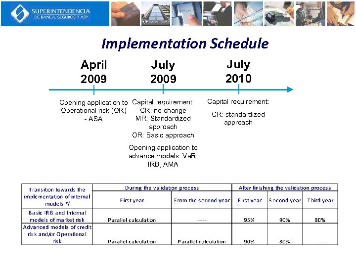 Implementation Schedule April 2009 July 2009 Opening application to Capital requirement: CR: no change
