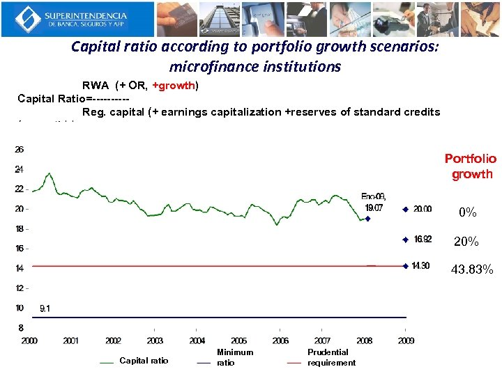 Capital ratio according to portfolio growth scenarios: microfinance institutions RWA (+ OR, +growth) Capital