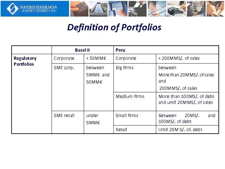 Definition of Portfolios Basel II Regulatory Portfolios Peru Corporate + 50 MM€ Corporate +