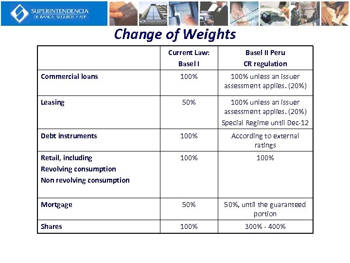 Change of Weights Current Law: Basel II Peru CR regulation Commercial loans 100% unless