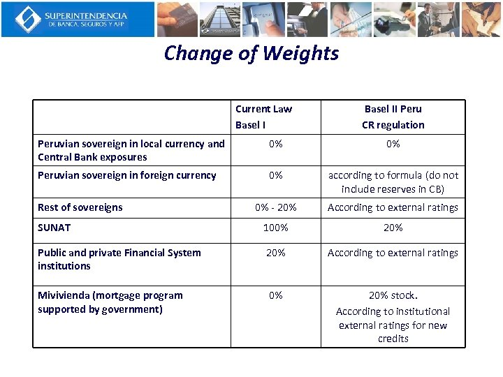 Change of Weights Current Law Basel II Peru CR regulation Peruvian sovereign in local