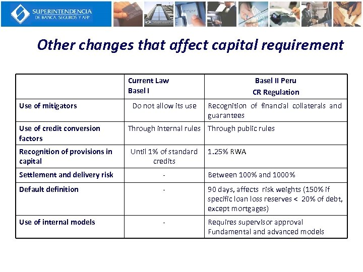Other changes that affect capital requirement Current Law Basel I Use of mitigators Use