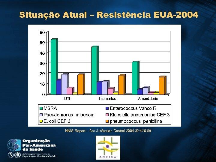 Situação Atual – Resistência EUA-2004 NNIS Report - Am J Infection Control 2004; 32: